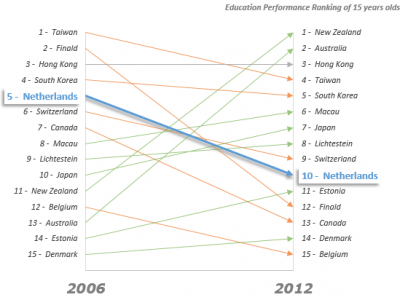 Scatter Chart for Countries Education Performance