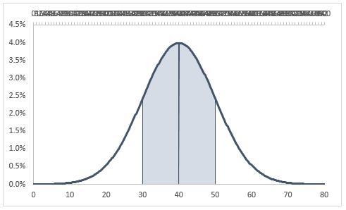 Excel Normal Distribution