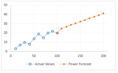 Excel Forecast Charts