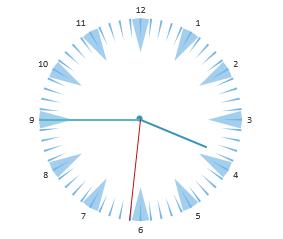 Excel Clock Chart