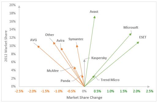 Market Share Change Chart