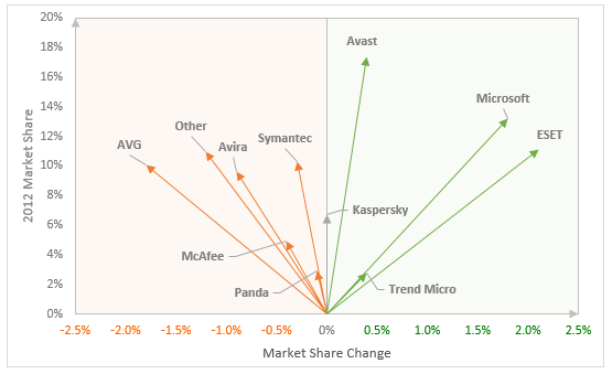 Market share Excel Chart
