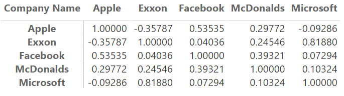 DAX Correlation Matrix