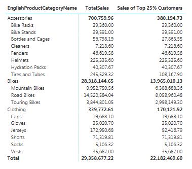 Dynamic Top % Sales DAX