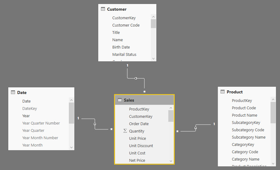 Pareto Chart Power BI