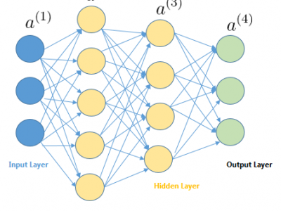 Writing a Neural Network class in Python from scratch